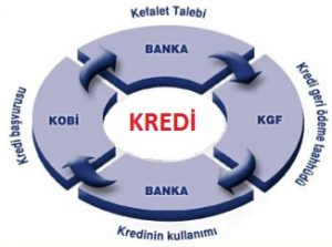 kgf kredisi nedir